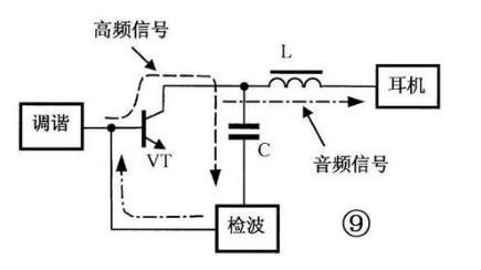 图10所示为收音机高放级电路,可变电感器l与c1组成调谐回路,调节l即可