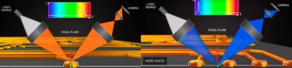 LMI Technologies公司正式收購芬蘭光學測量設備制造商FocalSpec