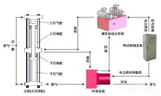 二、控制要求   本文仅以英威腾变频器在新型无房体裸机改造使用现场的要求为例进行说明,具体控制要求有如下:   客户需求一台5.5千瓦变频器控制冷却风机,并在触摸屏上能够修改频率参数。其中对变频器及控制要求主要包括:   a)通过西门子S7-200 PLC上485通讯口Modbus RTU协议写调速程序,映射到西门子smartline触摸屏,使之可以通过触摸屏调节英威腾变频器频率。   b)通过变频器端子排硬接线控制风机的启停   c)显示风机实际频率到触摸屏上   d)故障报警输出具体内容也在屏幕