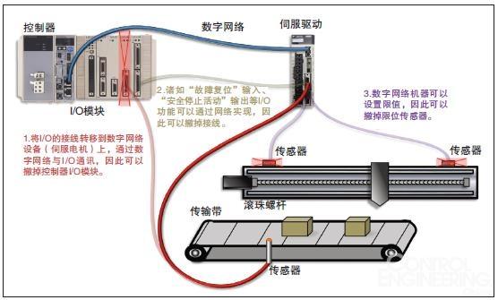控制器通过硬接线与从设备交换信号.