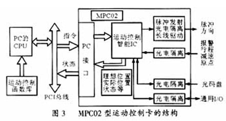 它采用先进的专用控制集成电路,具有梯形及s形升降速度曲线.