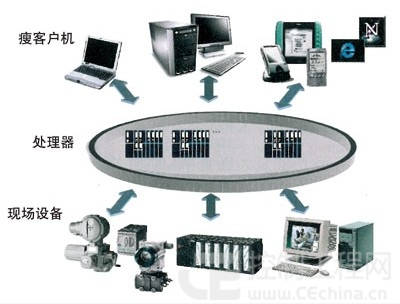 图4 t3000采用了3层式的系统体系架构设计方案