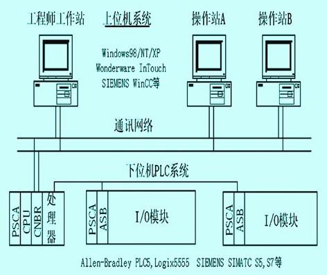 plc监控系统结构图