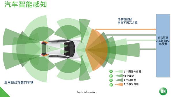 安森美半导体智能感知技术推动汽车、机器视觉、边缘人工智能的发展