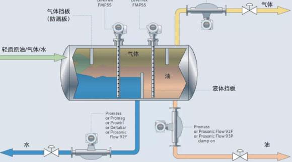 【创新方案】天然气中有残留水分,如何精确检测?