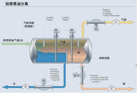 精确检测天然气中的残留水分