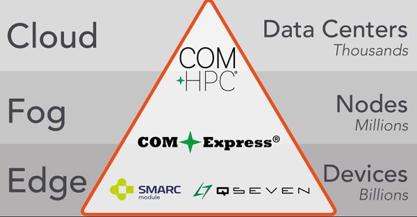 康佳特康佳特扩展解决方案平台 面向加固型雾计算市场