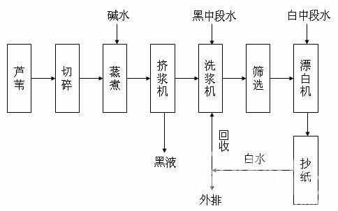 图1 造纸基本工艺流程