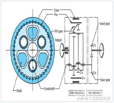工业机器人核心部件减速机详细解析