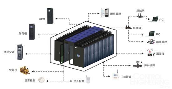 市电直供,光伏与不间断电源(ups)并网后两路电源一主一备;    模式二