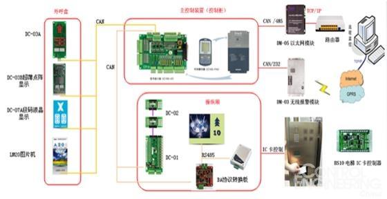 电梯控制系统是一个十分复杂的系统,涉及控制技术,电机驱动技术,网络