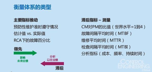 以10种方式改进CMMS的执行