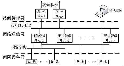 (图1:PSCADA系统典型结构)    站级管理层   包括安装在控制信号盘内的工控机、通信处理器、交换机、智能测控单元等设备组成。该层主要完成全站的数据通讯处理、人机界面、数据库等功能,是系统与运行和维护人员的接口。    数据通信层   站控级网络   间隔级网络    间隔设备层   间隔层智能设备主要包括10kV综合保护测控单元、750V直流开关柜保护测控单元、0.