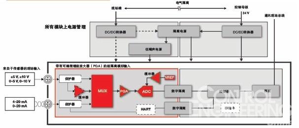 基于plc控制系统的设计趋势
