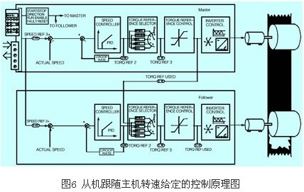 abb变频器主从控制在工业上的应用