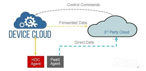 风河推出最新版物联网设备管理平台