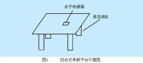 plc控制的自动调平系统