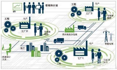 工业4.0精髓:数据流动自动化助力打造智能工厂