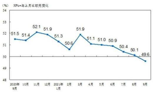 9月制造业PMI降至荣枯线以下 背后还有哪些重要信号不容忽视?