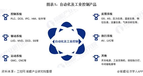 2020年中國工業自動控制系統裝置制造行業市場現狀與競爭格局分析