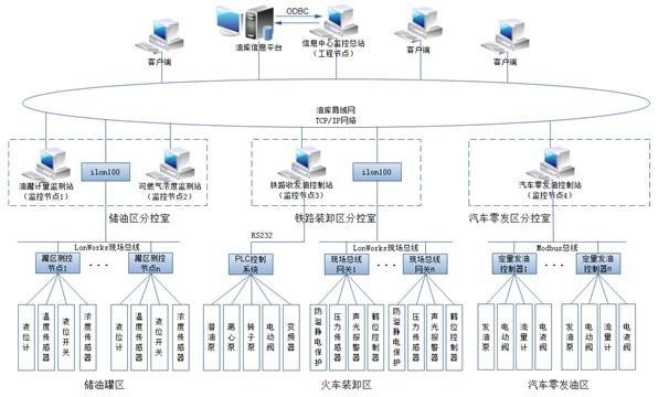 图1系统结构与组成