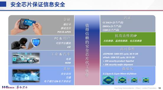 """硬核技术创新加持,华虹宏力""""8+12""""特色工艺平台为智能时代添飞翼"""