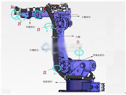 最全的工业机器人基础知识介绍