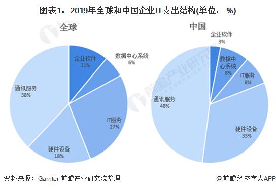 2020年中国工业软件行业市场竞争格局分析 国产替代正兴时