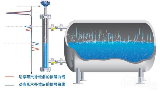安全仪表系统:解决测量过程的关键问题