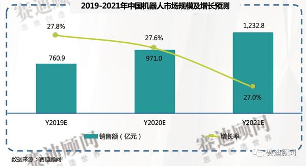 2019-2021年中国机器人市场预测与展望福彩3D综合走势图数据