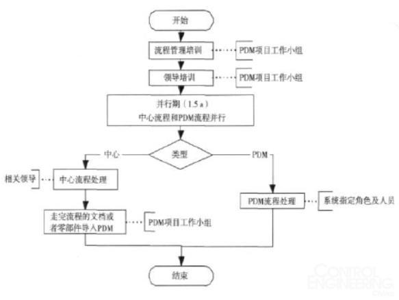 图1 手工与电子流程并行管理流程图