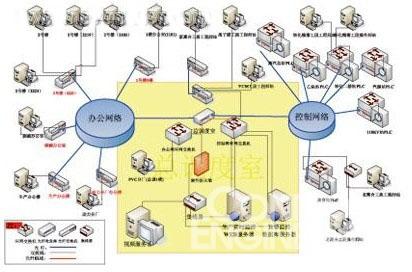 预警管理系统服务器提供整个重大危险源点的数据分析
