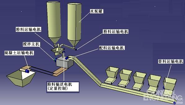 图3 混凝土搅拌站控制拓扑图   控制器采用的是S7-200,PORT0与一台PC进行数据交换,PC人机界面采用WCC,PORT1与6台GD300型变频器进行数据交换,采用标准MODBUS通讯方式,波特率19200,无校验方式,S7-200内部通讯程序采用西门子标准MODBUS库函数控制(支持PORT1),库函数如图(4)所示,由于变频器的启、停命令与频率给定都通过通讯给定,同时还需要读取变频器状态与电流等数据,所以需要严格控制每台变频器写读逻辑,这样才能保证不出现通讯延时
