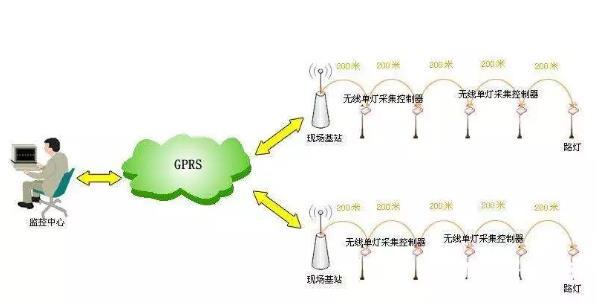 无线技术对于工业互联网的重要性