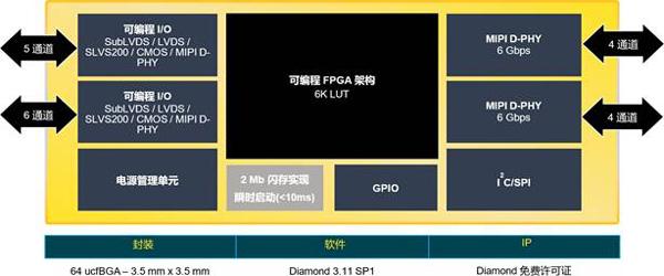 全新CrossLinkPlus FPGA簡化基于MIPI的視覺系統開發萊迪思半導體白皮書