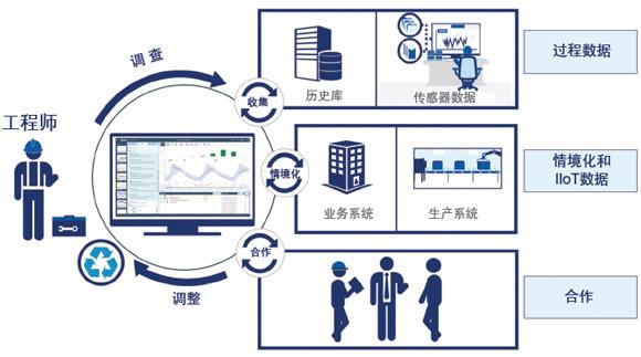 还在用电子表格进行大数据分析?——高级数据分析软件来了!