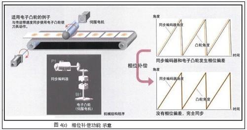 ,并在各个领域得到应用。   而运动控制(包括轨迹控制、伺服控制)与顺序控制、过程控制,传动控制并列为典型的控制模式,是一直以来扮演重要支柱技术角色的自动控制系统,在许多高科技领域得到了非常广泛的应用,如激光加工,机器人,数控机床。大规模集成电路制造设备、雷达和各种军用武器随动系统,以及柔性制造系统(FMSFlesible Maunfacturing systm)等等。而这运动控制系统的组成主要由五部分构成:被移动的机械设备、带反馈和运动I/O的马达(伺服或步进)、马达驱动单元、运动控制模块、以及编程/
