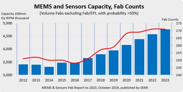 3年后,全球MEMS和传感器工厂产能将增长25%