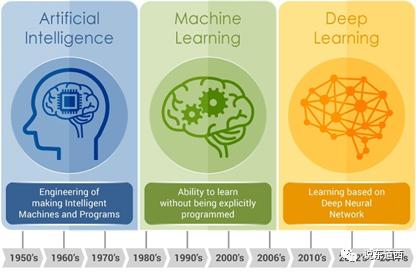 工业AI有多少值得期待?