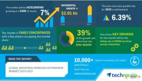 2023全球工业无线自动化市场规模将增20亿美元