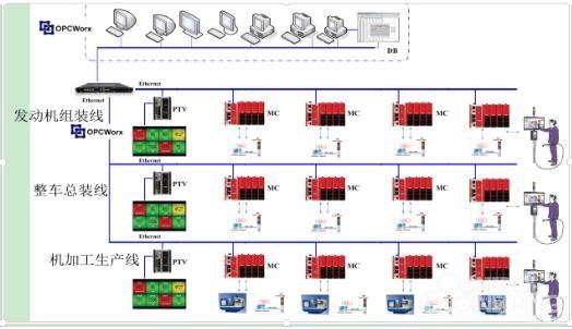 红狮PTV安灯管理服务器系统有效提升国内某知名车企生产效率