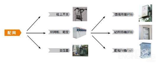 魏德米勒HDC防开路连接器在电网智能化中的应用