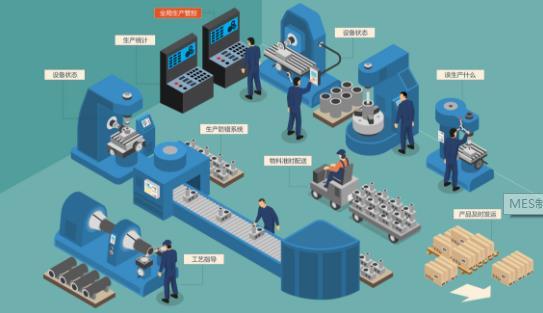 MES制造执行系统:一套MES系统多少钱?