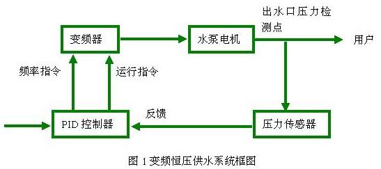 变频器在变频恒压供水系统中的应用