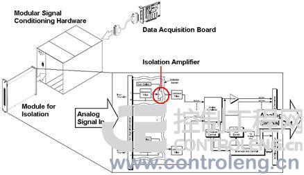 线性光耦合控制电路图