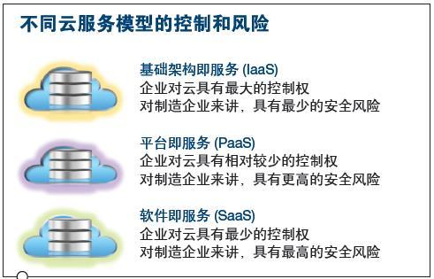 选择适合企业的云服务模型