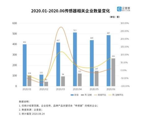 傳感器行業迎爆發:我國相關企業上半年新增 2369 家