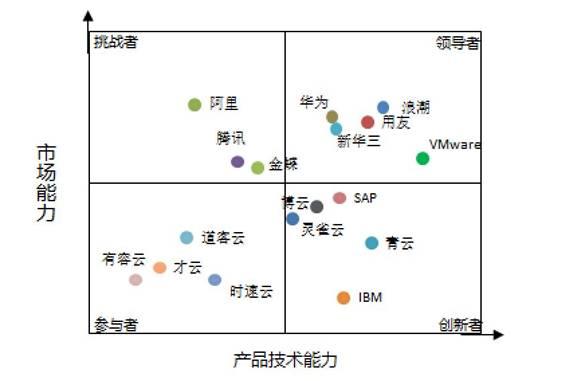 """SaaS、IaaS、PaaS……云计算江西快三app产业火速�K""""升温"""""""