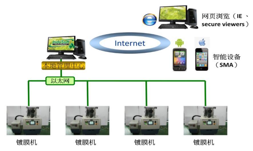 InduSoft组态软件在镀膜机上的应用