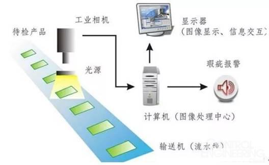 如何应用机器视觉技术检测表面缺陷?